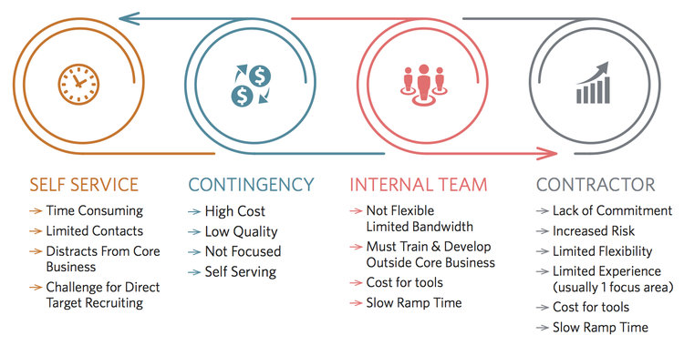 Our Unique Approach — Talent Retriever